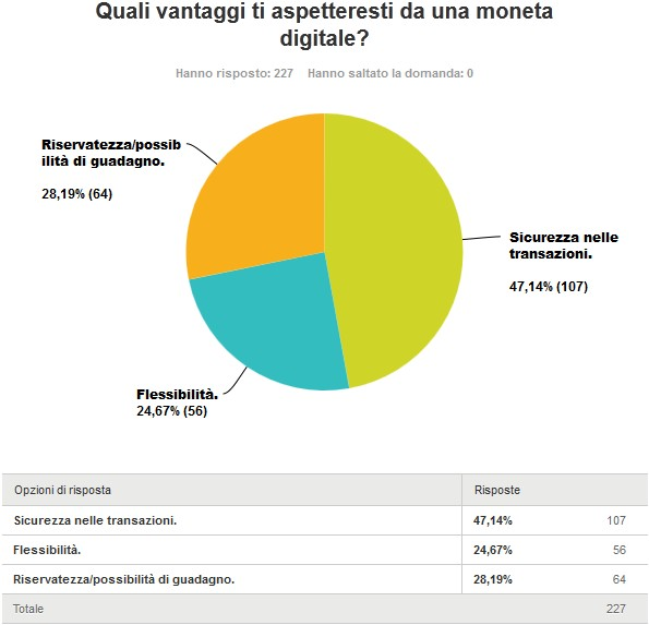 5. Quali vantaggi ti aspetteresti da una moneta digitale